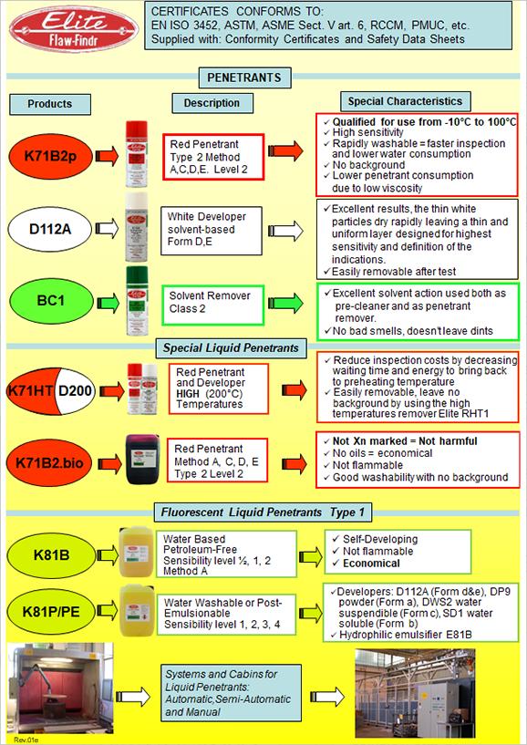 Astm package test dye penetration